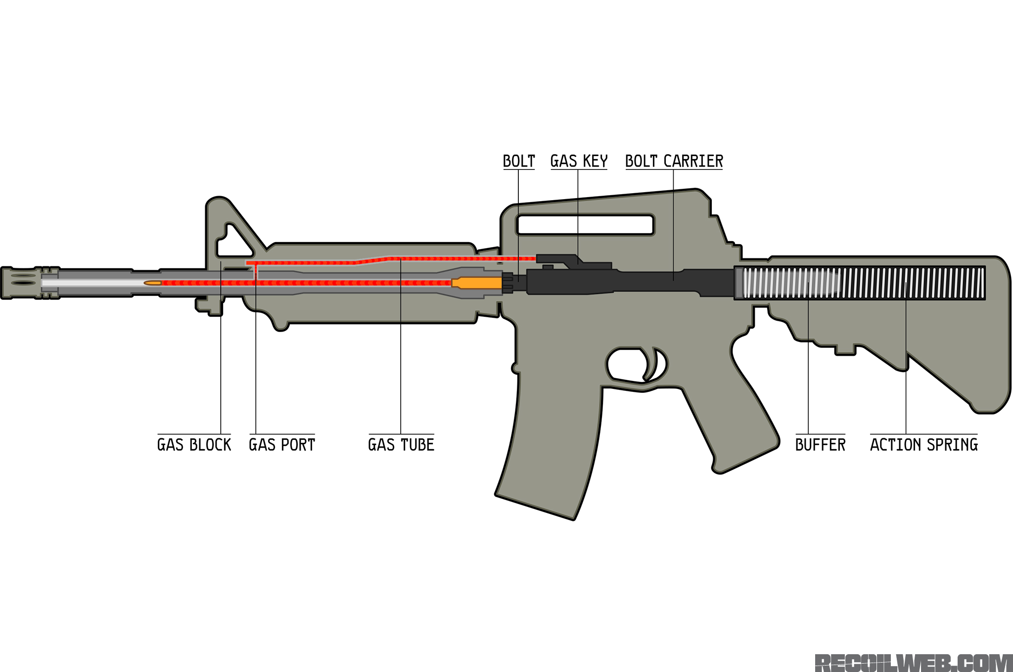 Guide to Super-Light AR-15 Bolt Carrier Groups | RECOIL